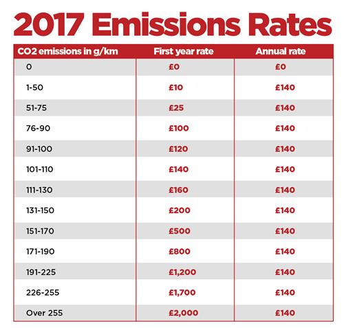 Tax Rate Tables Car Brokeasshome Com