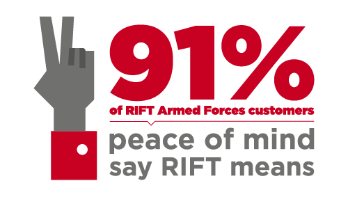 91% of MOD customer say claiming with RIFT gives them peace of mind