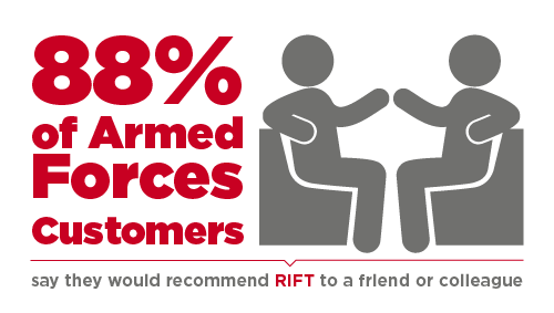 88% of Armed Forces customers would recommend us to their friends