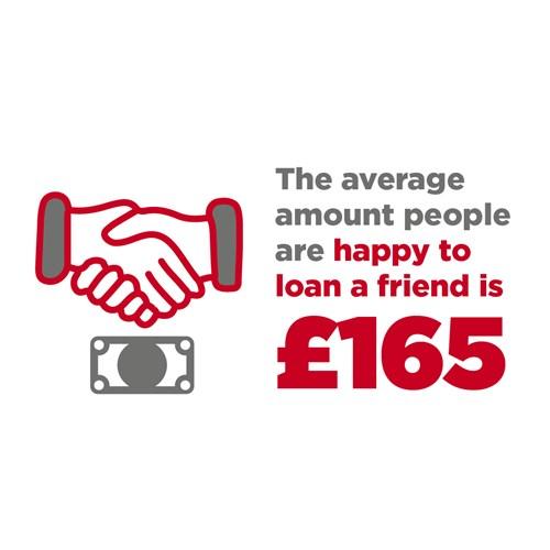 On average people are happy to lend up to £165 to a friend